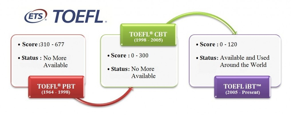 toefl test, score and availability